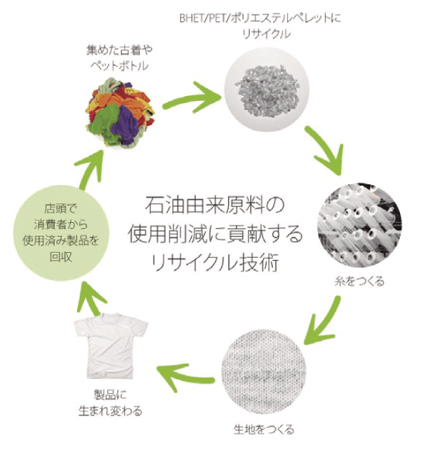 石油由来原料の使用削減に貢献するリサイクル技術
