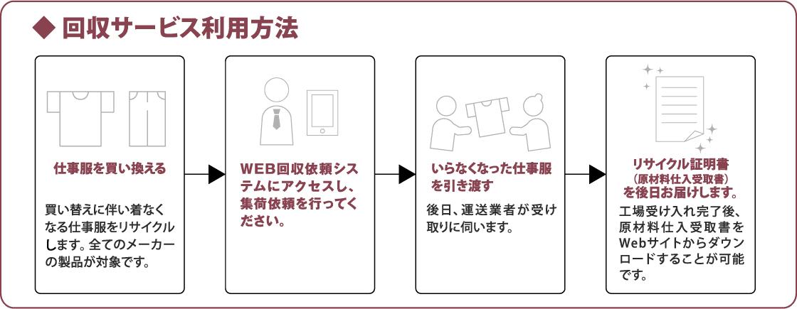 回収サービス利用方法
